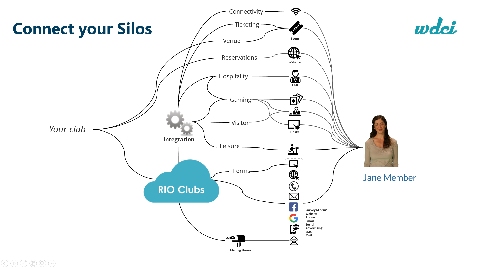 Connected Silos - Clubs