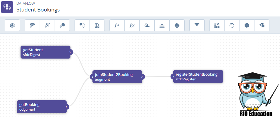 Augmenting your Student Data in your Salesforce Student